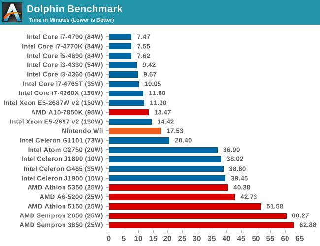 Dolphin Benchmark