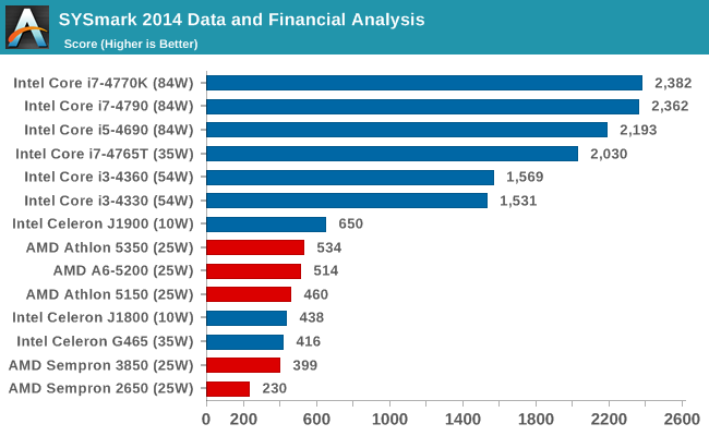 SYSmark 2014 Data and Financial Analysis
