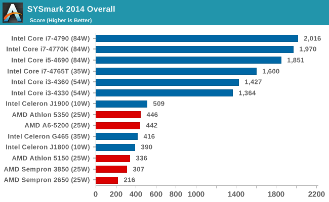 SYSmark 2014 Overall