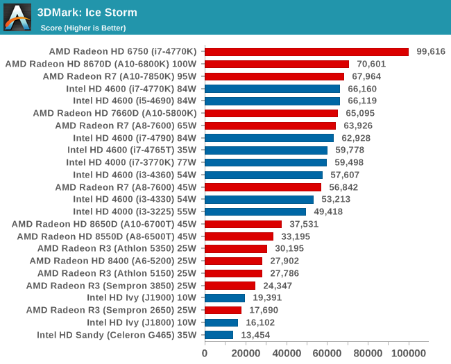 3DMark: Ice Storm
