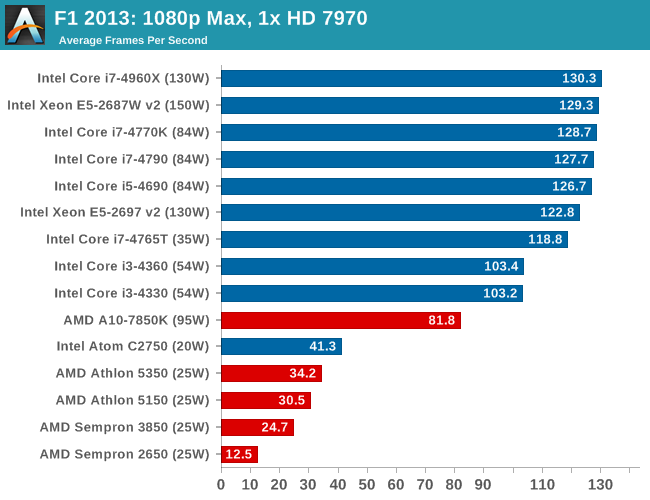 Dgpu Benchmarks With Asus Hd7970 Amd Am1 Kabini Part 2 Athlon 5350 5150 And Sempron 3850 2650 Tested