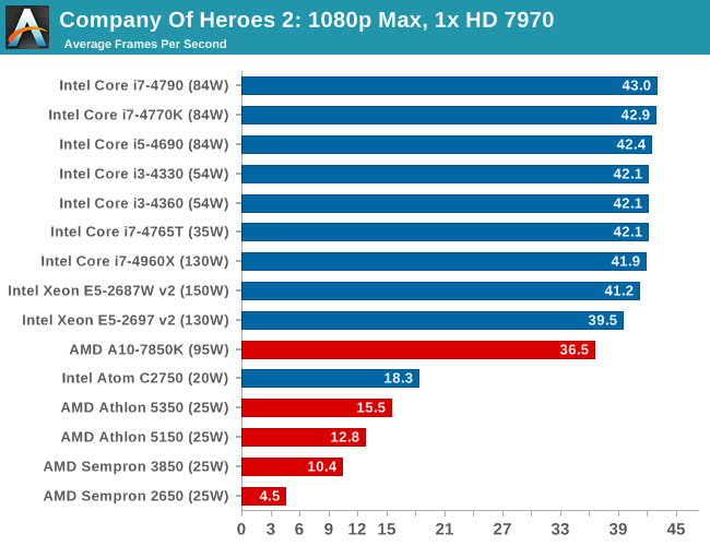 Company Of Heroes 2: 1080p Max, 1x HD 7970