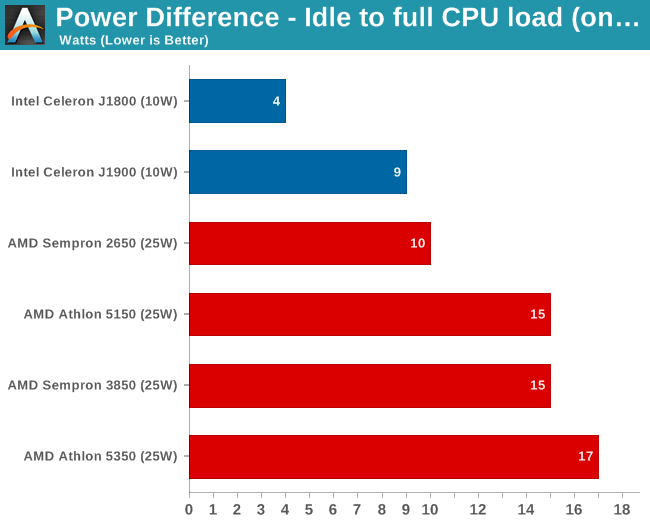 Power Difference - Idle to full CPU load (on IGP)