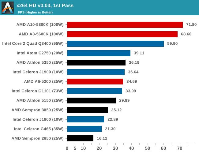 x264 HD v3.03, 1st Pass