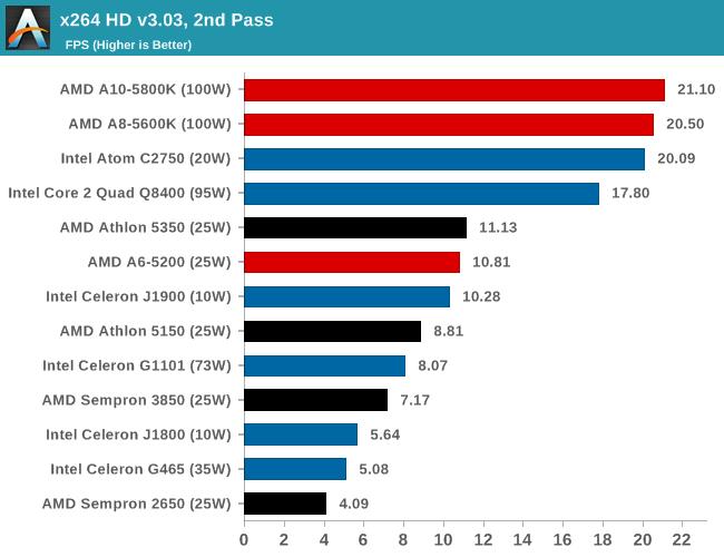 x264 HD v3.03, 2nd Pass