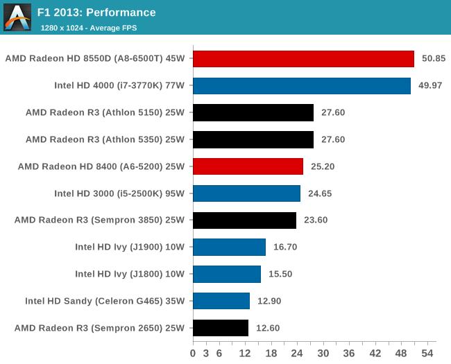 F1 2013: Performance