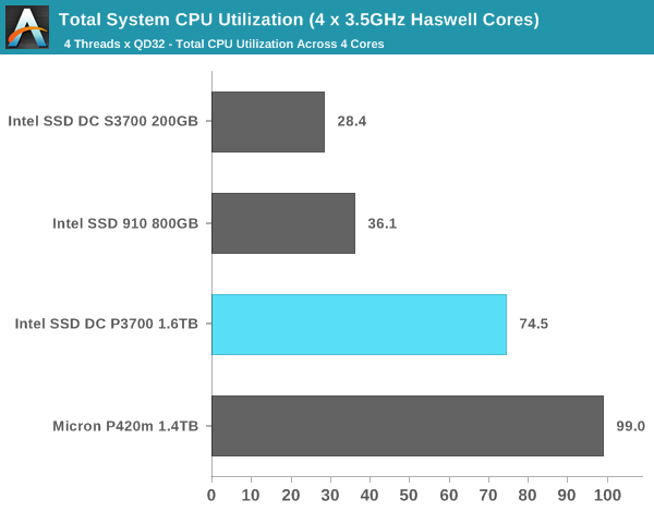 Total System CPU Utilization (4 x 3.5GHz Haswell Cores)
