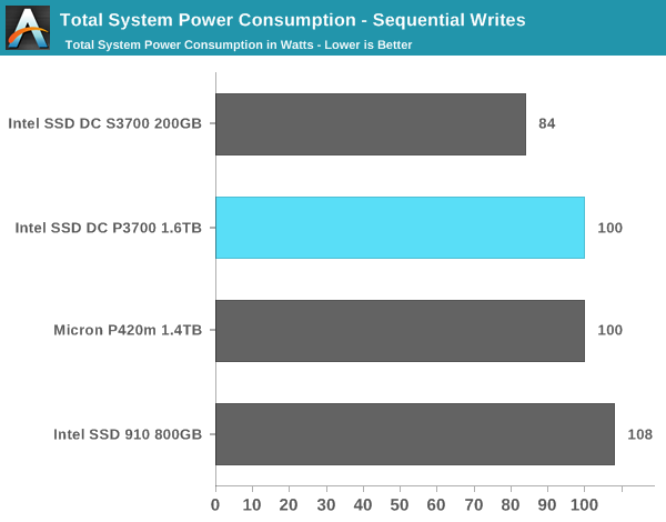 Total System Power Consumption - Sequential Writes