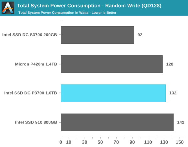 Total System Power Consumption - Random Write (QD128)