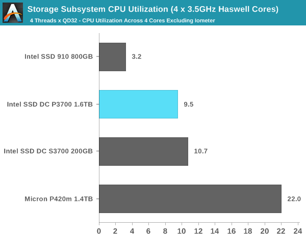 Storage Subsystem CPU Utilization (4 x 3.5GHz Haswell Cores)