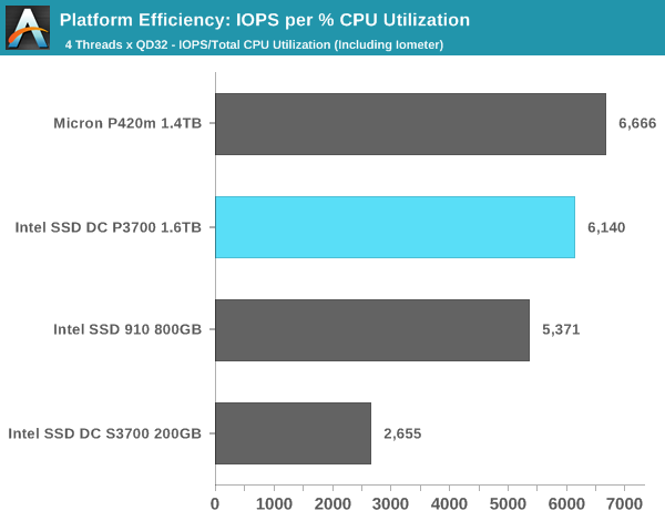 Platform Efficiency: IOPS per % CPU Utilization