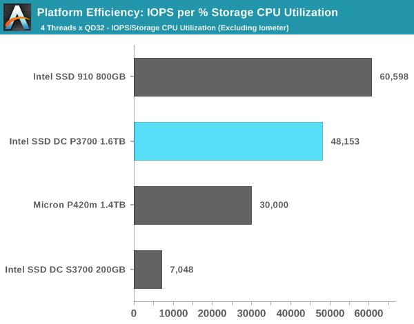 Platform Efficiency: IOPS per % Storage CPU Utilization
