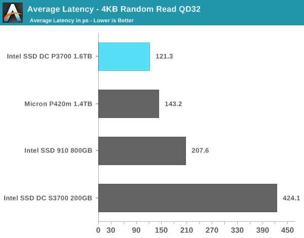 Average Latency - 4KB Random Read QD32