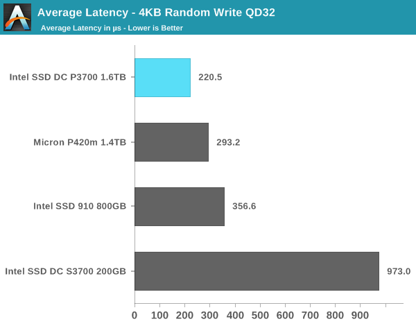 Average Latency - 4KB Random Write QD32