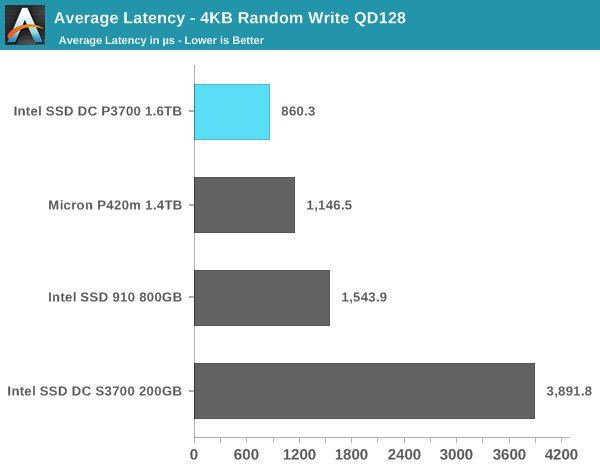 Average Latency - 4KB Random Write QD128