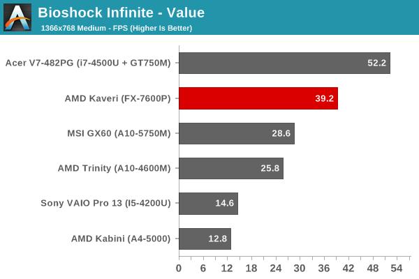 Bioshock Infinite - Value