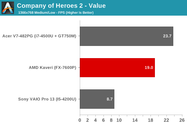 Company of Heroes 2 - Value
