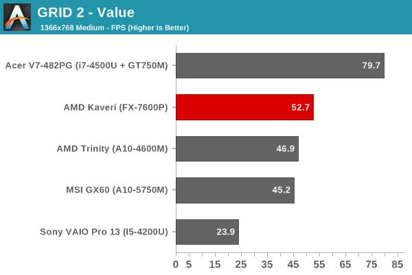 GRID 2 - Value