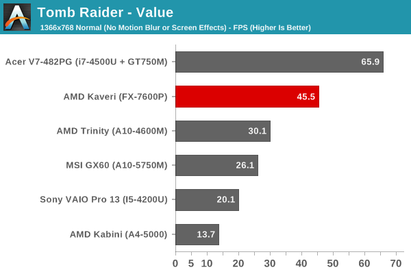 Tomb Raider - Value