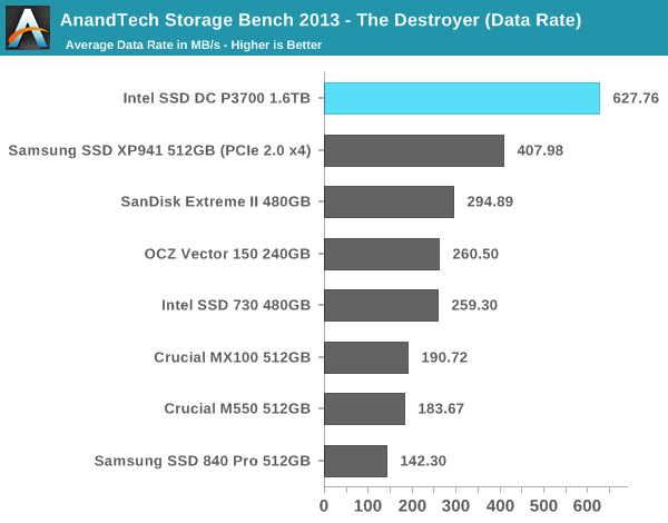 AnandTech Storage Bench 2013 - The Destroyer (Data Rate)