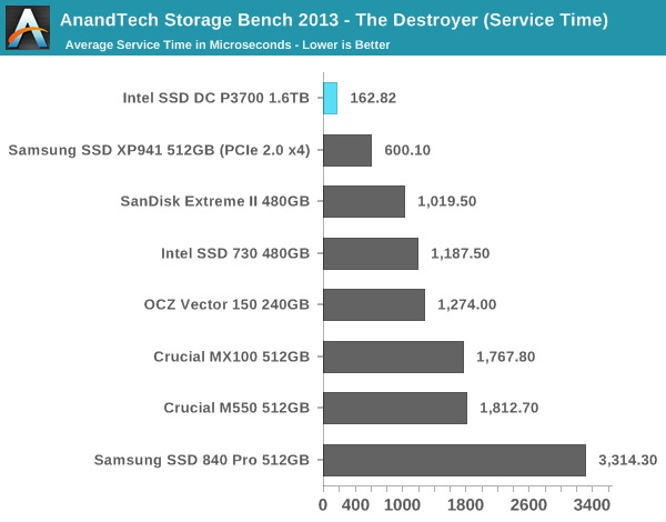 AnandTech Storage Bench 2013 - The Destroyer (Service Time)