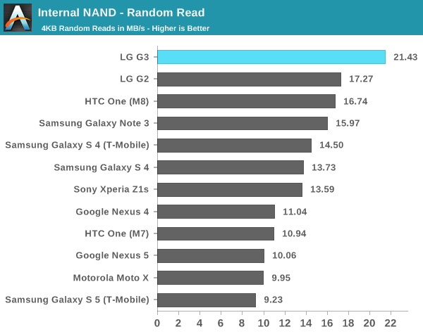 Internal NAND - Random Read