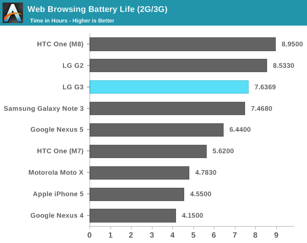 Web Browsing Battery Life (2G/3G)