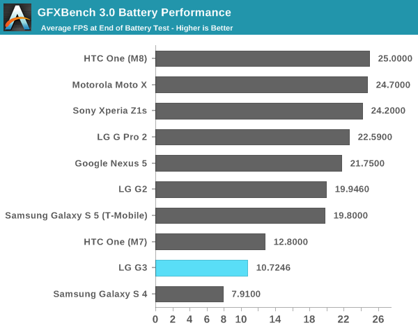 GFXBench 3.0 Battery Performance