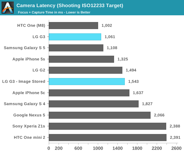 Camera Latency (Shooting ISO12233 Target)