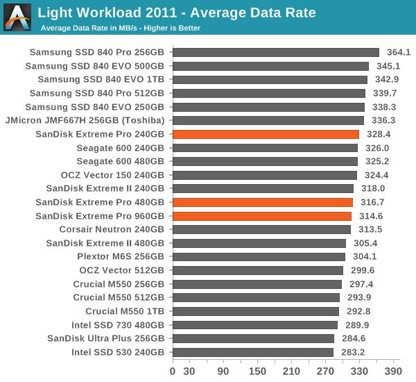 Light Workload 2011 - Average Data Rate