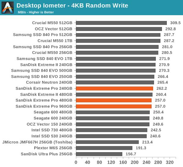 Desktop Iometer - 4KB Random Write