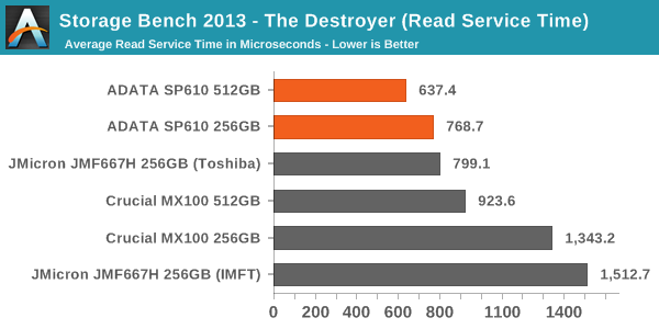 Storage Bench 2013 - The Destroyer (Read Service Time)