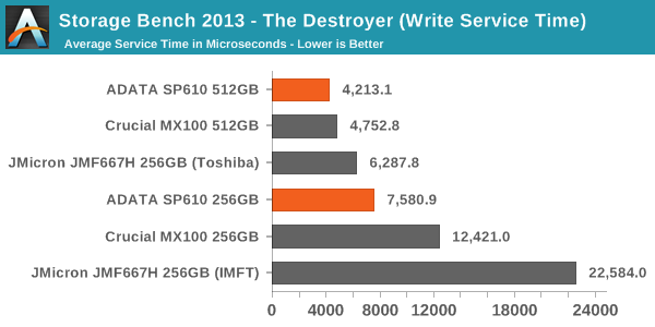 Storage Bench 2013 - The Destroyer (Write Service Time)