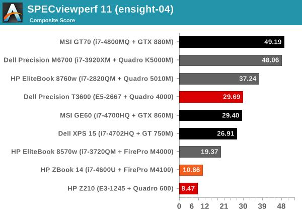 SPECviewperf 11 (ensight-04)