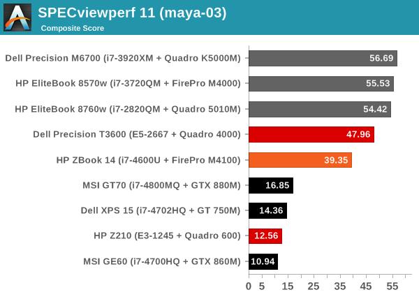 SPECviewperf 11 (maya-03)