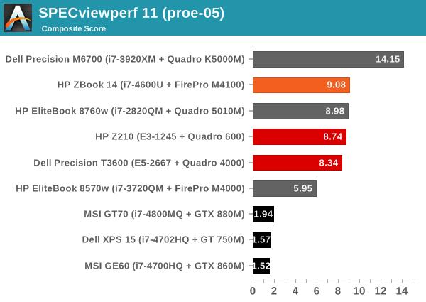SPECviewperf 11 (proe-05)