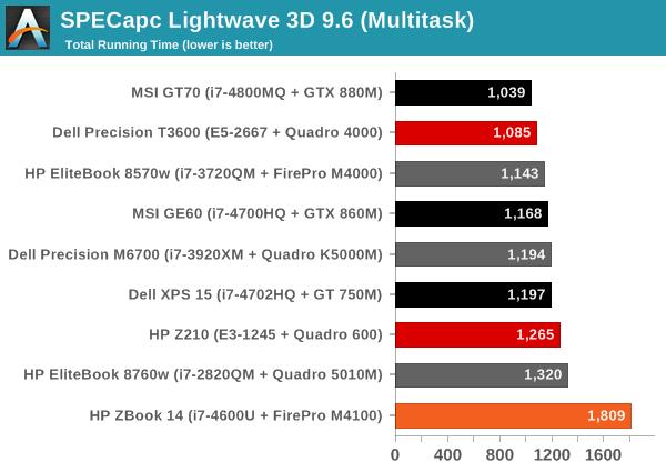 SPECapc Lightwave 3D 9.6 (Multitask)