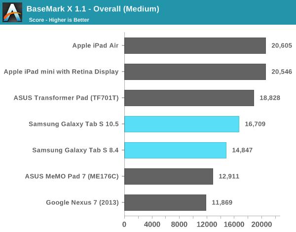 BaseMark X 1.1 - Overall (Medium)