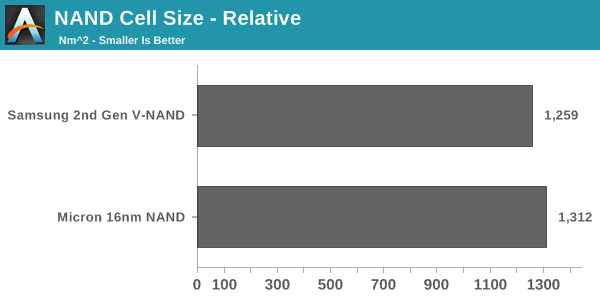 NAND Cell Size - Relative