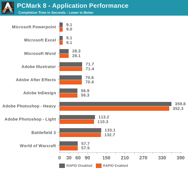 PCMark 8 - Application Performance