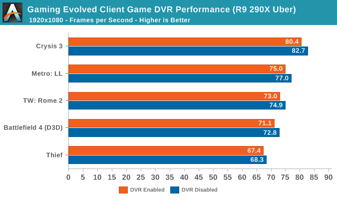 Gaming Evolved Client Game DVR Performance (R9 290X Uber)