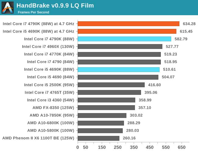 HandBrake v0.9.9 LQ Film