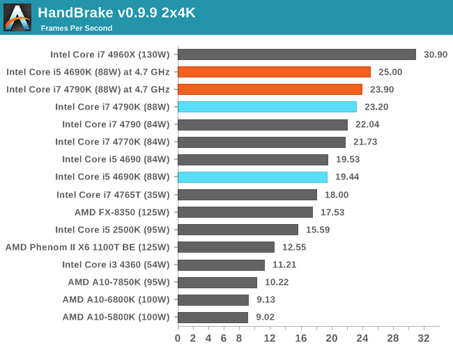 http://images.anandtech.com/graphs/graph8227/65050.png