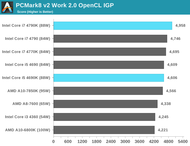 PCMark8 v2 Work 2.0 OpenCL IGP
