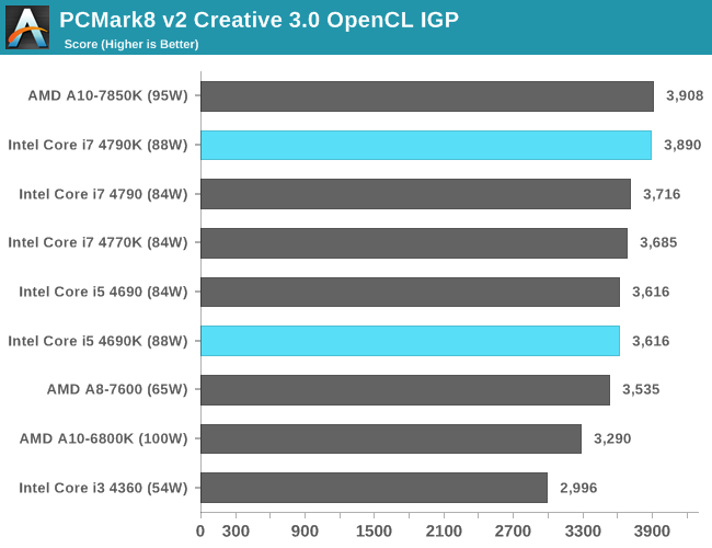 PCMark8 v2 Creative 3.0 OpenCL IGP