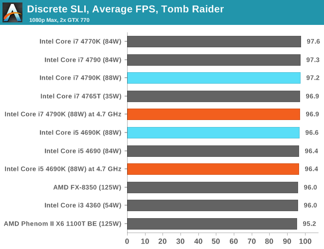 Discrete SLI, Average FPS, Tomb Raider