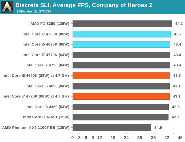 Discrete SLI, Average FPS, Company of Heroes 2