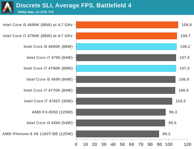 Discrete SLI, Average FPS, Battlefield 4