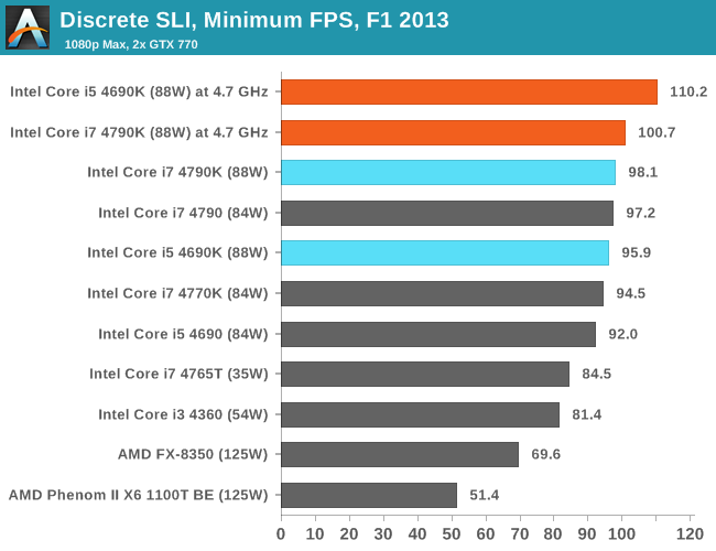 Discrete SLI, Minimum FPS, F1 2013