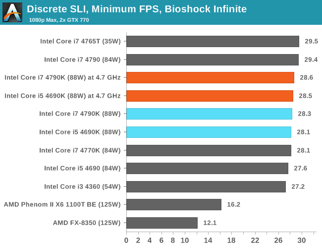 Discrete SLI, Minimum FPS, Bioshock Infinite